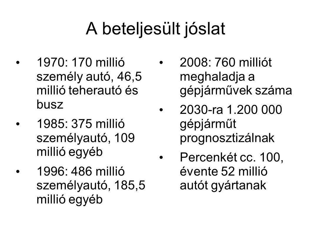 A beteljesült jóslat • 1970: 170 millió személy autó, 46,5 millió teherautó és busz • 1985: 375 millió személyautó, 109 millió egyéb • 1996: 486 millió személyautó, 185,5 millió egyéb • 2008: 760 milliót meghaladja a gépjárművek száma • 2030-ra 1.200 000 gépjárműt prognosztizálnak • Percenkét cc.