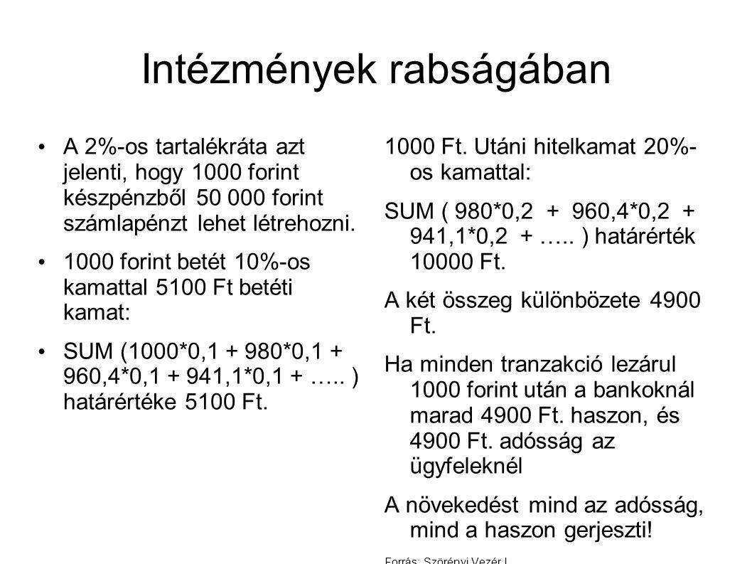 Intézmények rabságában • A 2%-os tartalékráta azt jelenti, hogy 1000 forint készpénzből 50 000 forint számlapénzt lehet létrehozni.