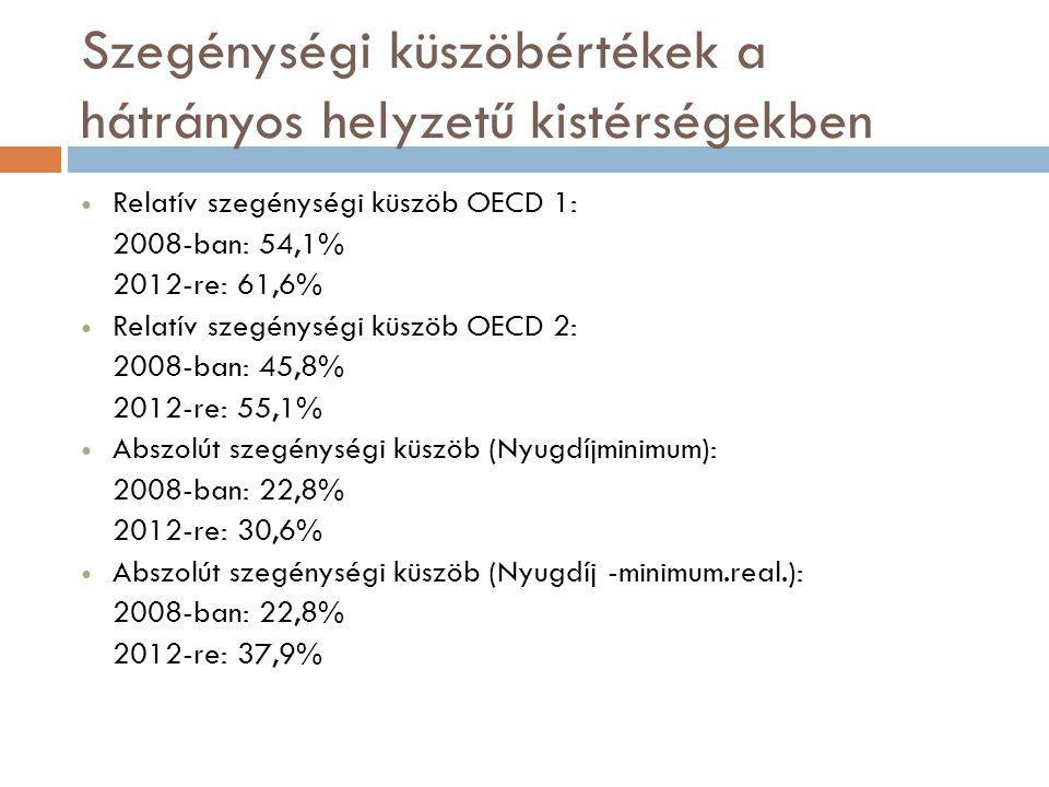 Szegénységi küszöbértékek a hátrányos helyzetű kistérségekben  Relatív szegénységi küszöb OECD 1: 2008-ban: 54,1% 2012-re: 61,6%  Relatív szegénységi küszöb OECD 2: 2008-ban: 45,8% 2012-re: 55,1%  Abszolút szegénységi küszöb (Nyugdíjminimum): 2008-ban: 22,8% 2012-re: 30,6%  Abszolút szegénységi küszöb (Nyugdíj -minimum.real.): 2008-ban: 22,8% 2012-re: 37,9%