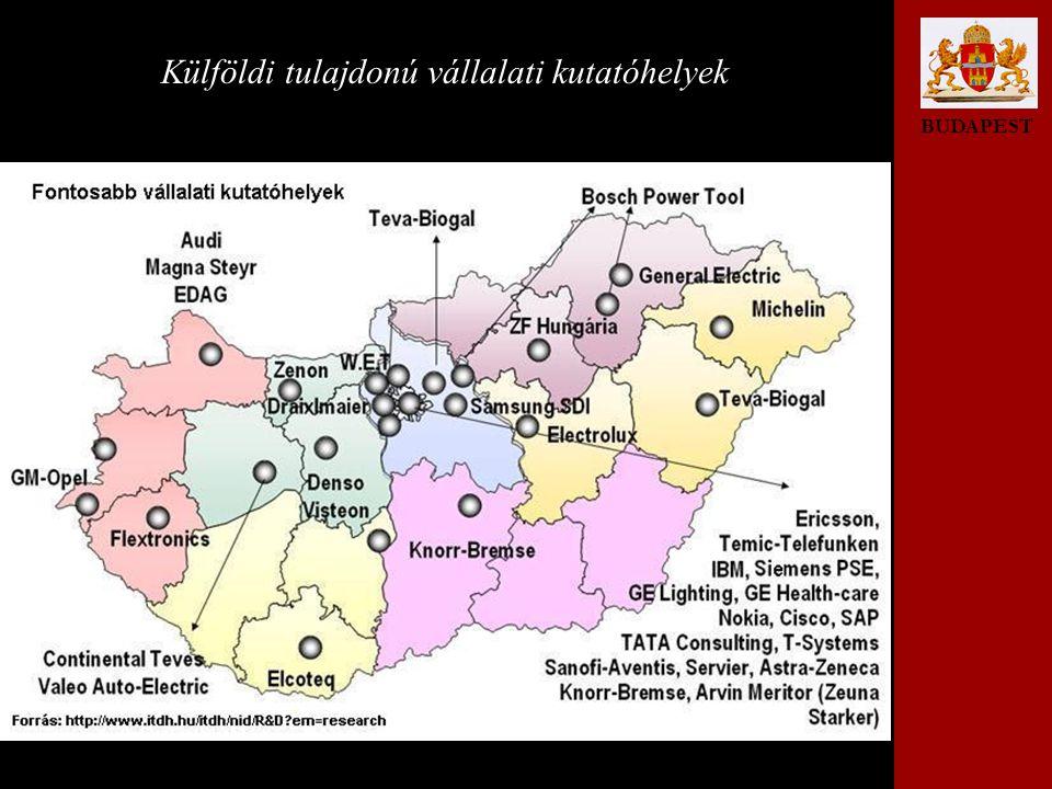 BUDAPEST Külföldi tulajdonú vállalati kutatóhelyek