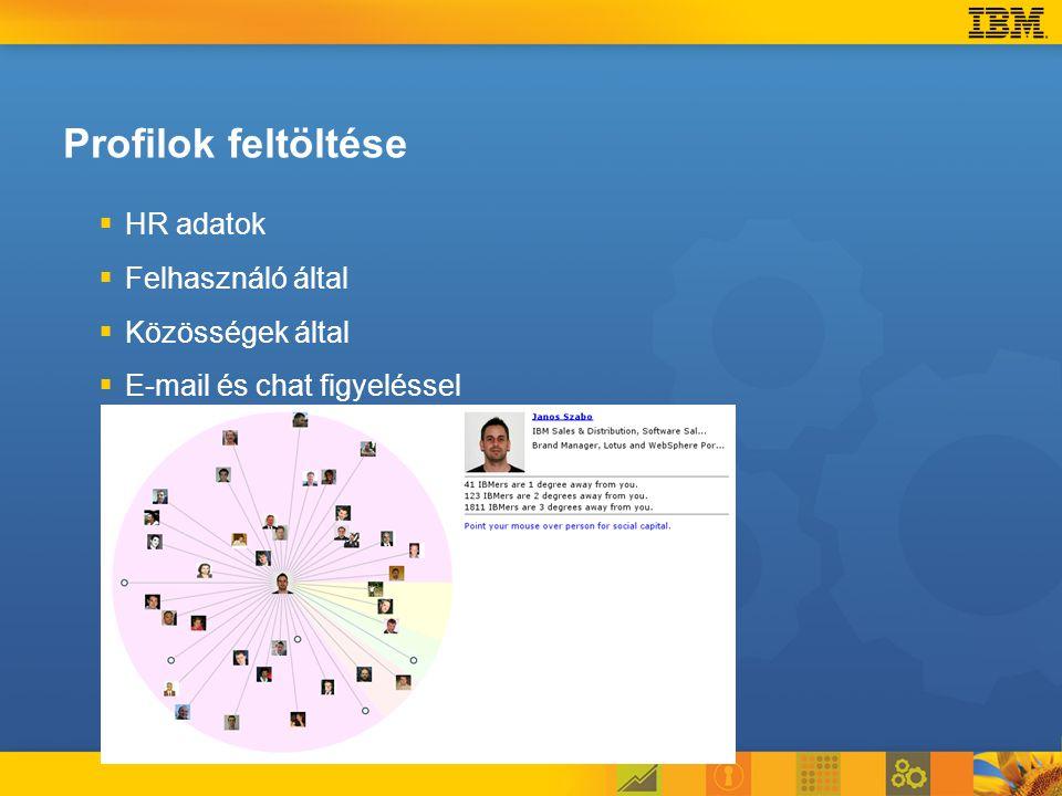 Profilok feltöltése   HR adatok   Felhasználó által   Közösségek által   E-mail és chat figyeléssel