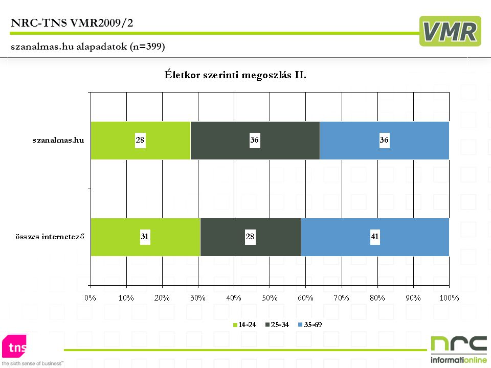 szanalmas.hu alapadatok (n=399) NRC-TNS VMR2009/2