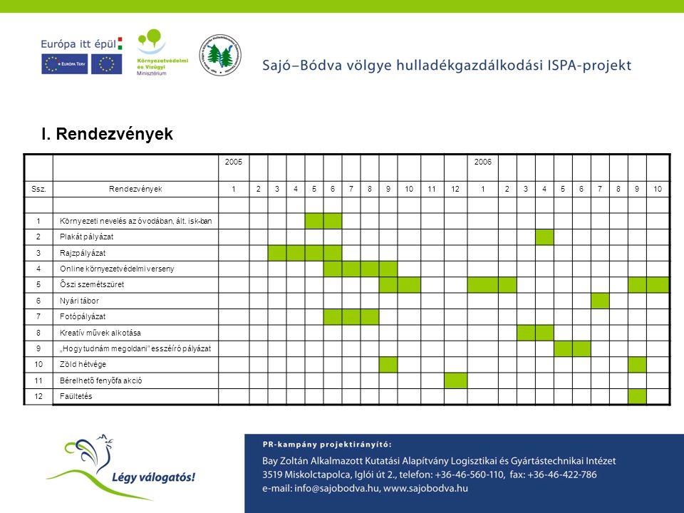 A Sajó-Bódva ISPA projekt környezetvédelmi tudatformáló programjainak ismertetése I. Rendezvények 20052006 Ssz.Rendezvények12345678910111212345678910