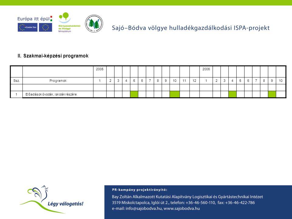 A Sajó-Bódva ISPA projekt környezetvédelmi tudatformáló programjainak ismertetése II. Szakmai-képzési programok 20052006 Ssz.Programok1234567891011121