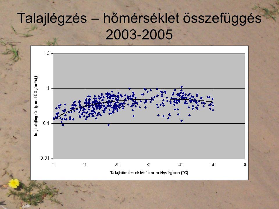 Talajlégzés – hőmérséklet összefüggés 2003-2005