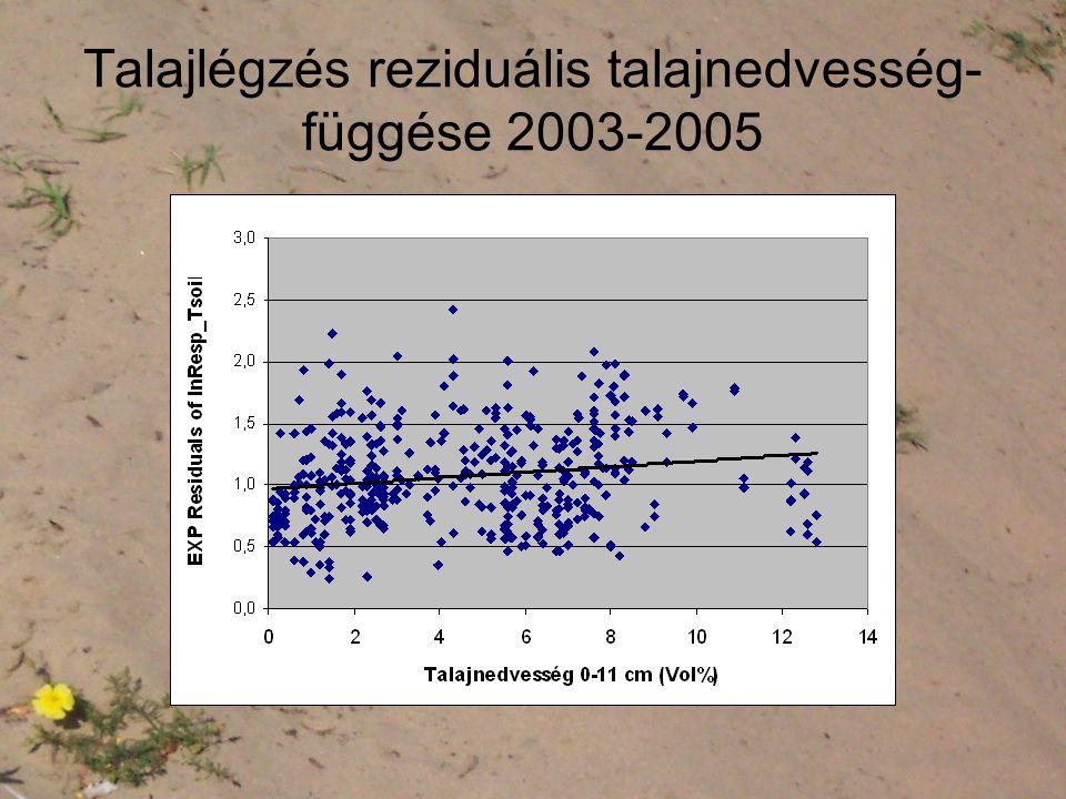 Talajlégzés reziduális talajnedvesség- függése 2003-2005
