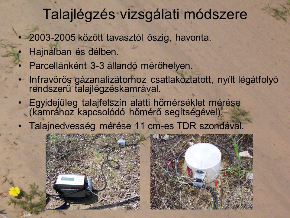 Talajlégzés vizsgálati módszere •2003-2005 között tavasztól őszig, havonta.
