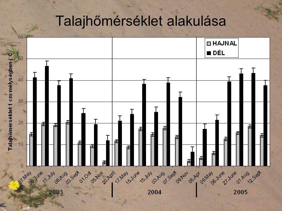Talajhőmérséklet alakulása