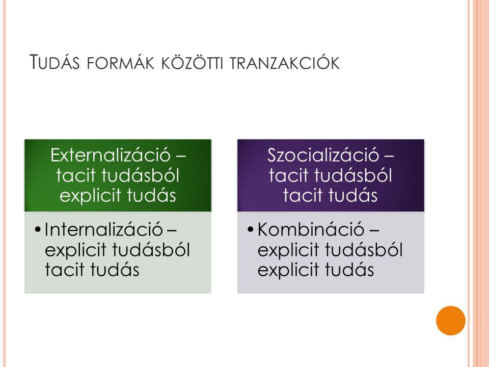 T UDÁS FORMÁK KÖZÖTTI TRANZAKCIÓK Externalizáció – tacit tudásból explicit tudás •Internalizáció – explicit tudásból tacit tudás Szocializáció – tacit