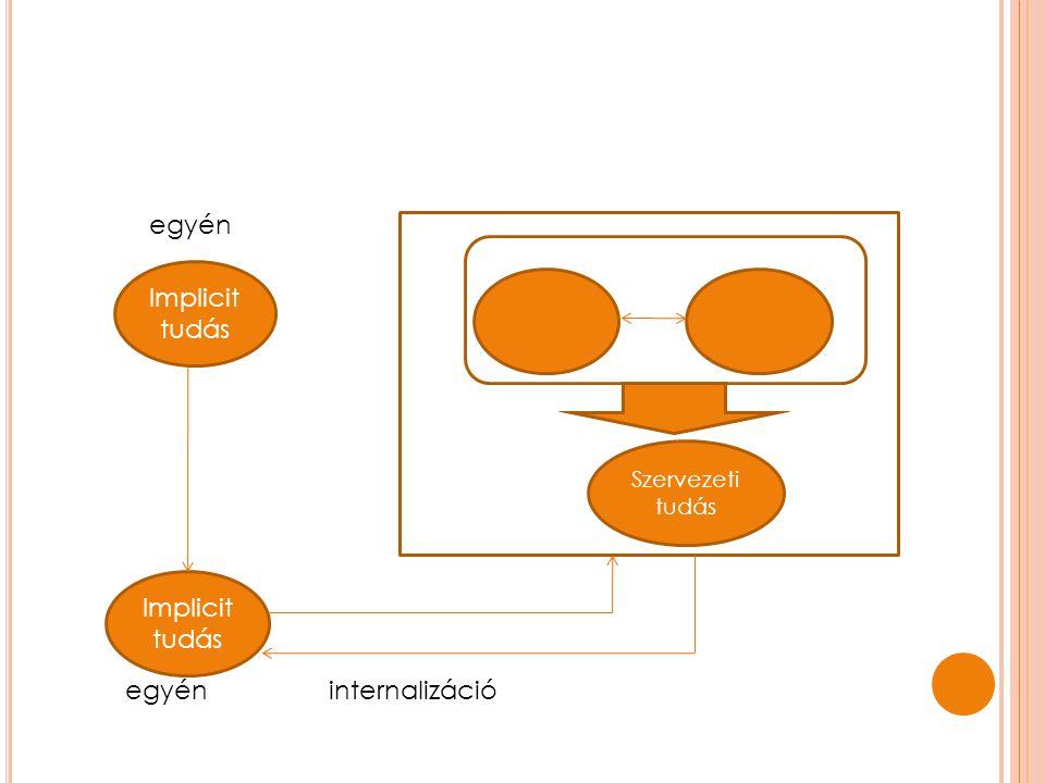 Implicit tudás Implicit tudás egyén Szervezeti tudás internalizáció