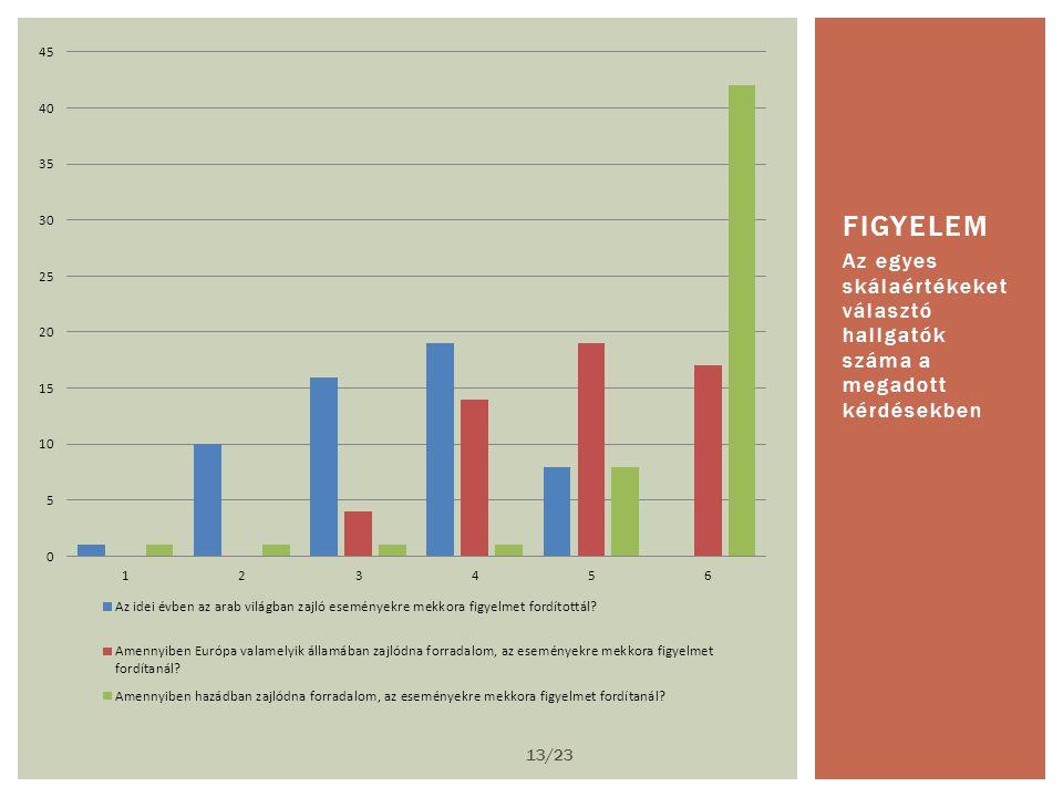 Az egyes skálaértékeket választó hallgatók száma a megadott kérdésekben FIGYELEM 13/23