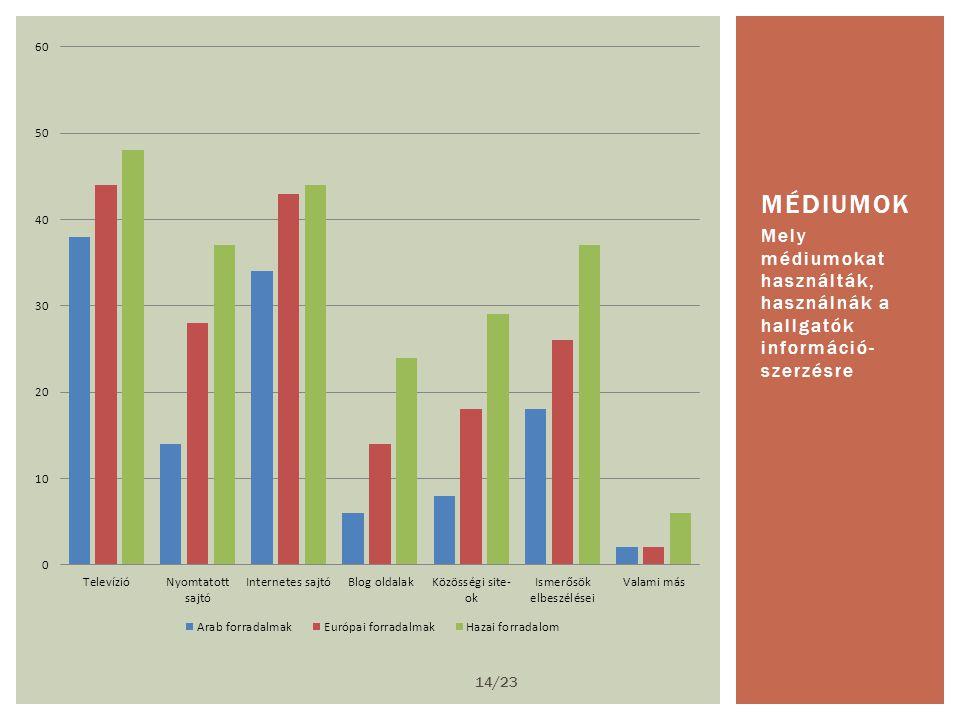 Mely médiumokat használták, használnák a hallgatók információ- szerzésre MÉDIUMOK 14/23