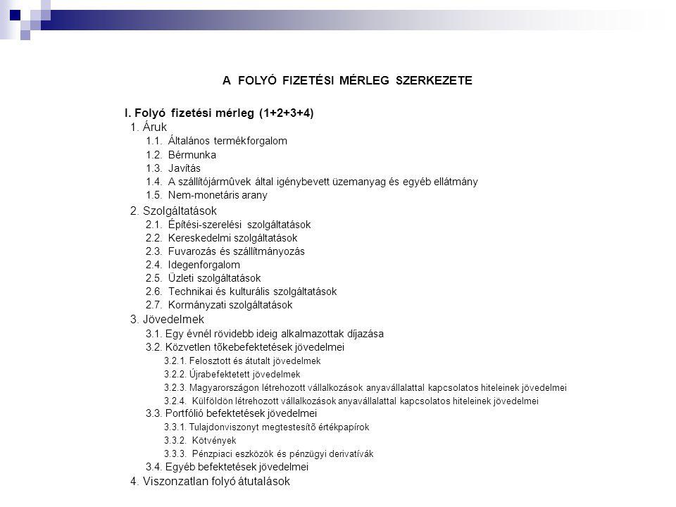 A FOLYÓ FIZETÉSI MÉRLEG SZERKEZETE I. Folyó fizetési mérleg (1+2+3+4) 1. Áruk 1.1. Általános termékforgalom 1.2. Bérmunka 1.3. Javítás 1.4. A szállító