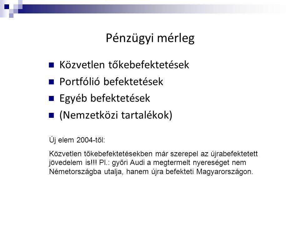 Pénzügyi mérleg  Közvetlen tőkebefektetések  Portfólió befektetések  Egyéb befektetések  (Nemzetközi tartalékok) Új elem 2004-től: Közvetlen tőkeb