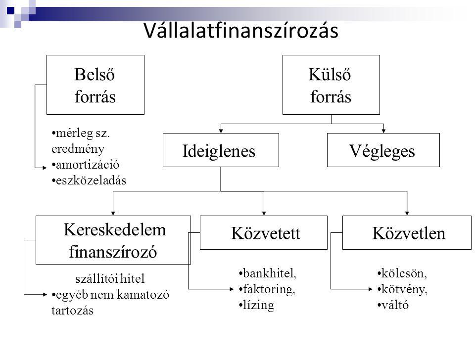 Vállalatfinanszírozás Belső forrás Külső forrás Ideiglenes Végleges •mérleg sz. eredmény •amortizáció •eszközeladás Közvetlen Közvetett szállítói hite