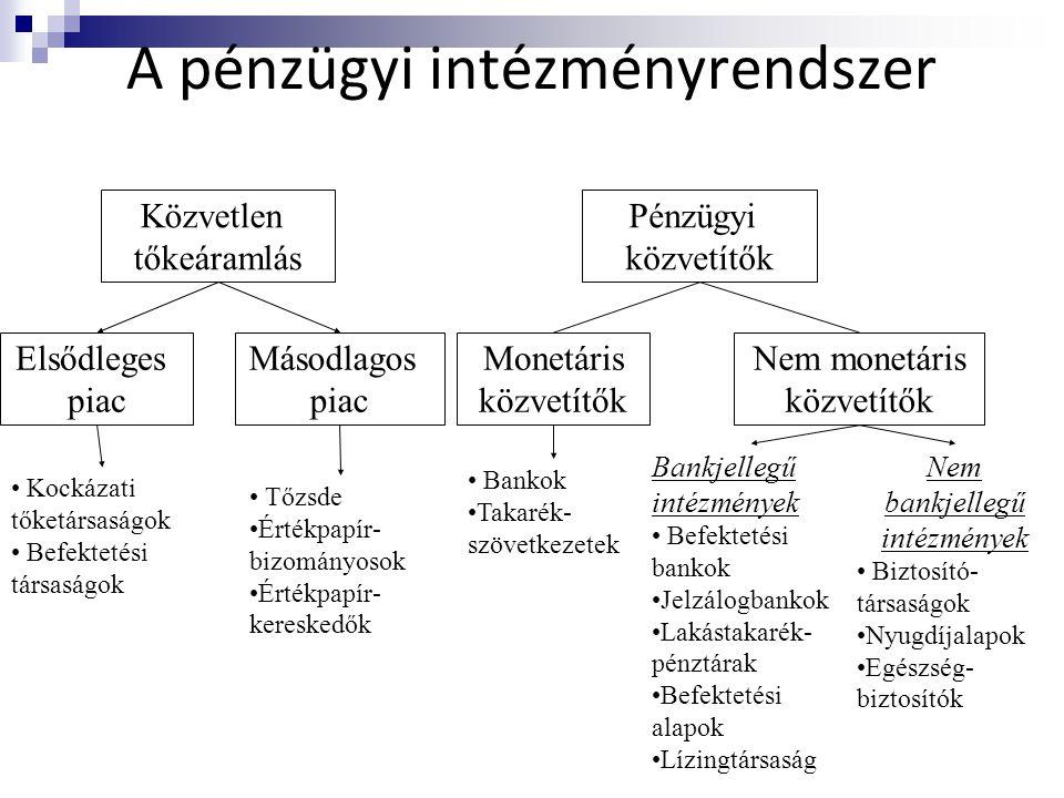 A pénzügyi intézményrendszer Közvetlen tőkeáramlás Pénzügyi közvetítők Elsődleges piac Másodlagos piac Monetáris közvetítők Nem monetáris közvetítők •