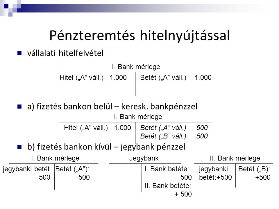 Pénzteremtés hitelnyújtással  vállalati hitelfelvétel  a) fizetés bankon belül – keresk. bankpénzzel  b) fizetés bankon kívül – jegybank pénzzel I.