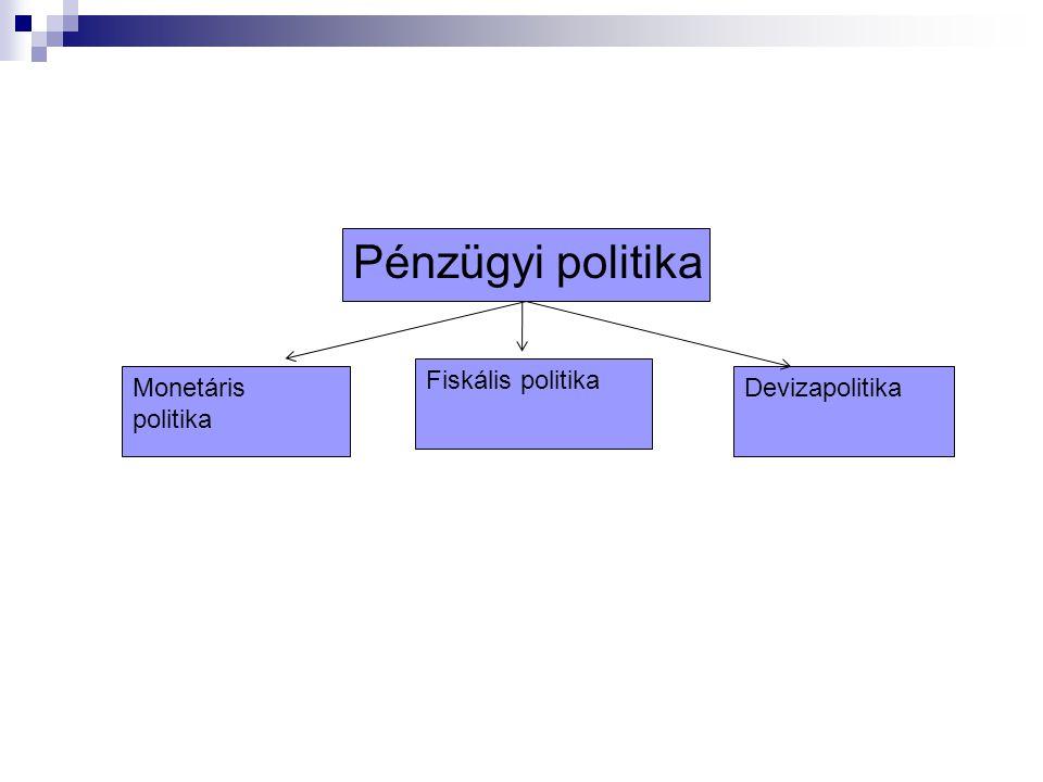 Pénzügyi politika Monetáris politika Fiskális politika Devizapolitika