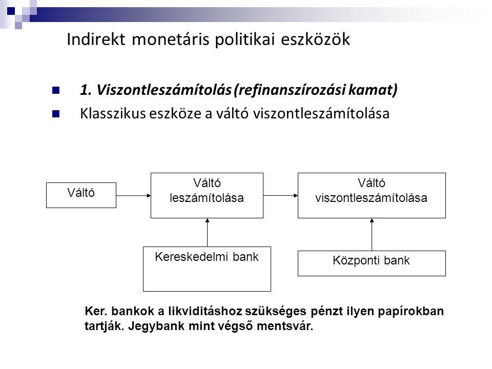 Indirekt monetáris politikai eszközök  1. Viszontleszámítolás (refinanszírozási kamat)  Klasszikus eszköze a váltó viszontleszámítolása Váltó Váltó
