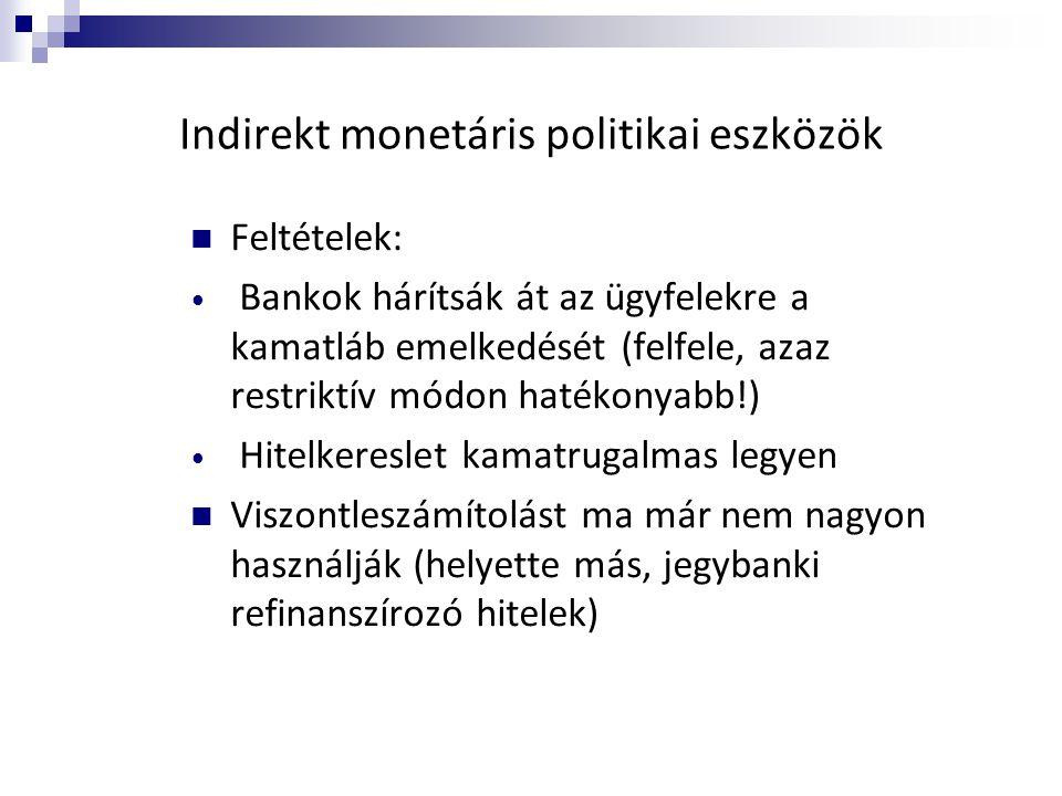 Indirekt monetáris politikai eszközök  Feltételek: • Bankok hárítsák át az ügyfelekre a kamatláb emelkedését (felfele, azaz restriktív módon hatékony