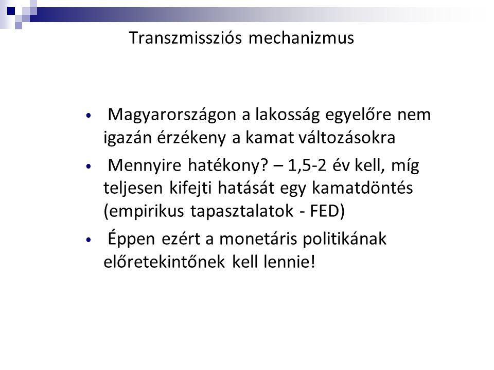 Transzmissziós mechanizmus • Magyarországon a lakosság egyelőre nem igazán érzékeny a kamat változásokra • Mennyire hatékony? – 1,5-2 év kell, míg tel