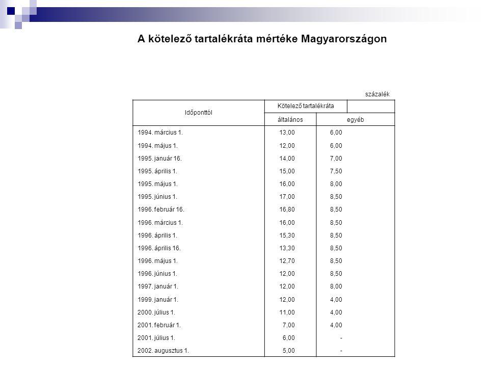 A kötelező tartalékráta mértéke Magyarországon százalék Időponttól Kötelező tartalékráta általánosegyéb 1994. március 1.13,00 6,00 1994. május 1.12,00