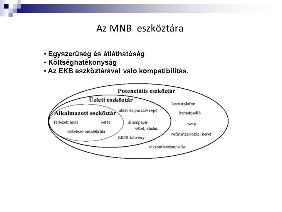 Az MNB eszköztára • Egyszerűség és átláthatóság • Költséghatékonyság • Az EKB eszköztárával való kompatibilitás.