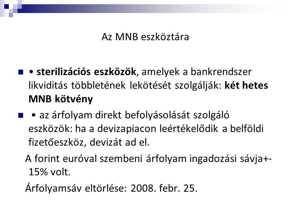 Az MNB eszköztára  • sterilizációs eszközök, amelyek a bankrendszer likviditás többletének lekötését szolgálják: két hetes MNB kötvény  • az árfolya