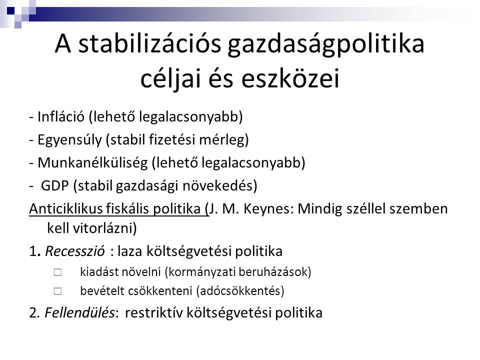 A stabilizációs gazdaságpolitika céljai és eszközei - Infláció (lehető legalacsonyabb) - Egyensúly (stabil fizetési mérleg) - Munkanélküliség (lehető
