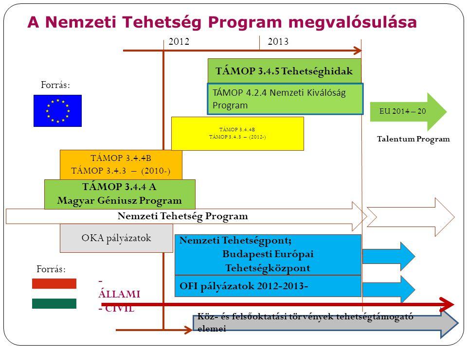 2028 A Nemzeti Tehetség Program megvalósulása Nemzeti Tehetség Program Nemzeti Tehetségpont; Budapesti Európai Tehetségközpont TÁMOP 3.4.4 A Magyar Gé