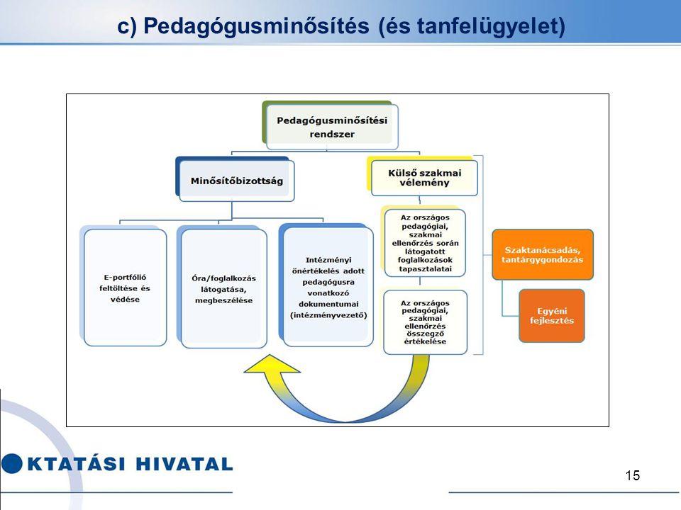 c) Pedagógusminősítés (és tanfelügyelet) 15