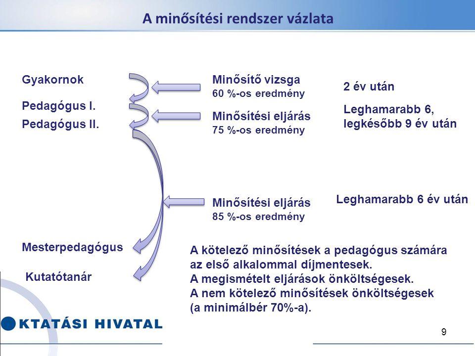 A minősítési rendszer vázlata 9 Gyakornok Pedagógus I. Pedagógus II. Mesterpedagógus Kutatótanár Minősítő vizsga 60 %-os eredmény Minősítési eljárás 7