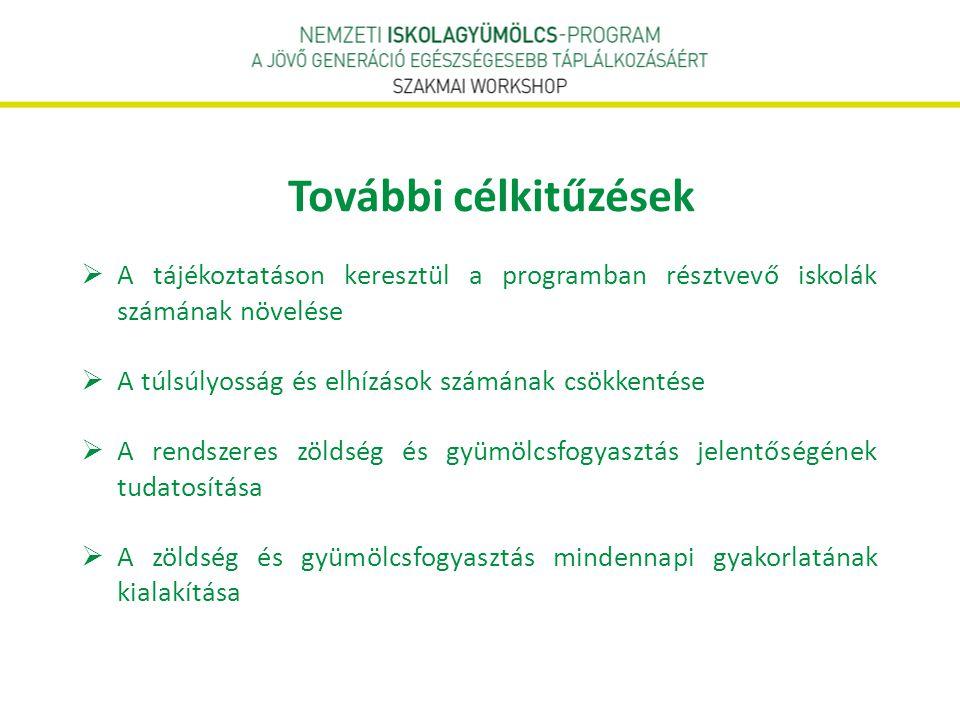 További célkitűzések  A tájékoztatáson keresztül a programban résztvevő iskolák számának növelése  A túlsúlyosság és elhízások számának csökkentése