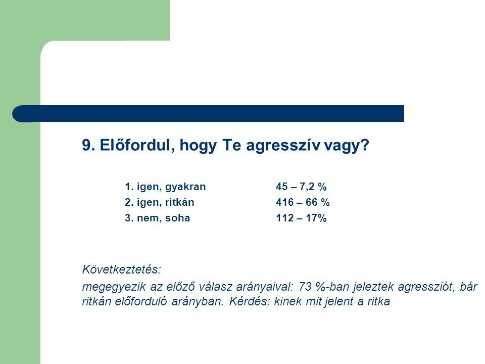 9. Előfordul, hogy Te agresszív vagy? 1. igen, gyakran 45 – 7,2 % 2. igen, ritkán 416 – 66 % 3. nem, soha 112 – 17% Következtetés: megegyezik az előző