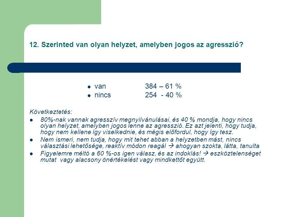 12. Szerinted van olyan helyzet, amelyben jogos az agresszió?  van 384 – 61 %  nincs 254 - 40 % Következtetés:  80%-nak vannak agresszív megnyilván