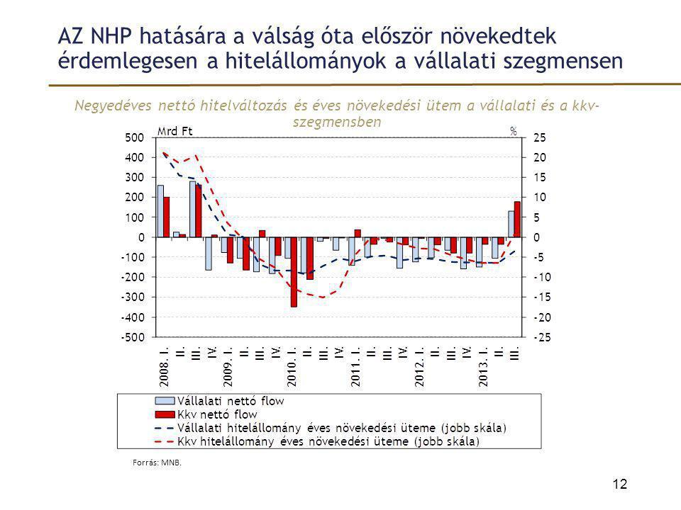AZ NHP hatására a válság óta először növekedtek érdemlegesen a hitelállományok a vállalati szegmensen Negyedéves nettó hitelváltozás és éves növekedés