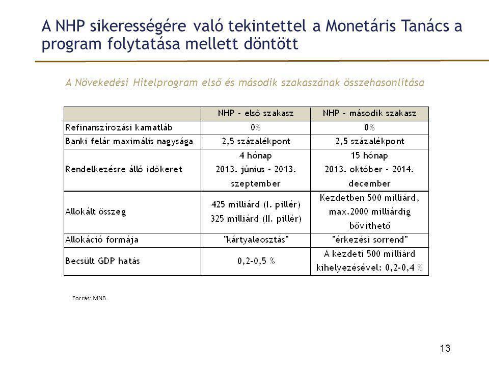 A NHP sikerességére való tekintettel a Monetáris Tanács a program folytatása mellett döntött A Növekedési Hitelprogram első és második szakaszának öss