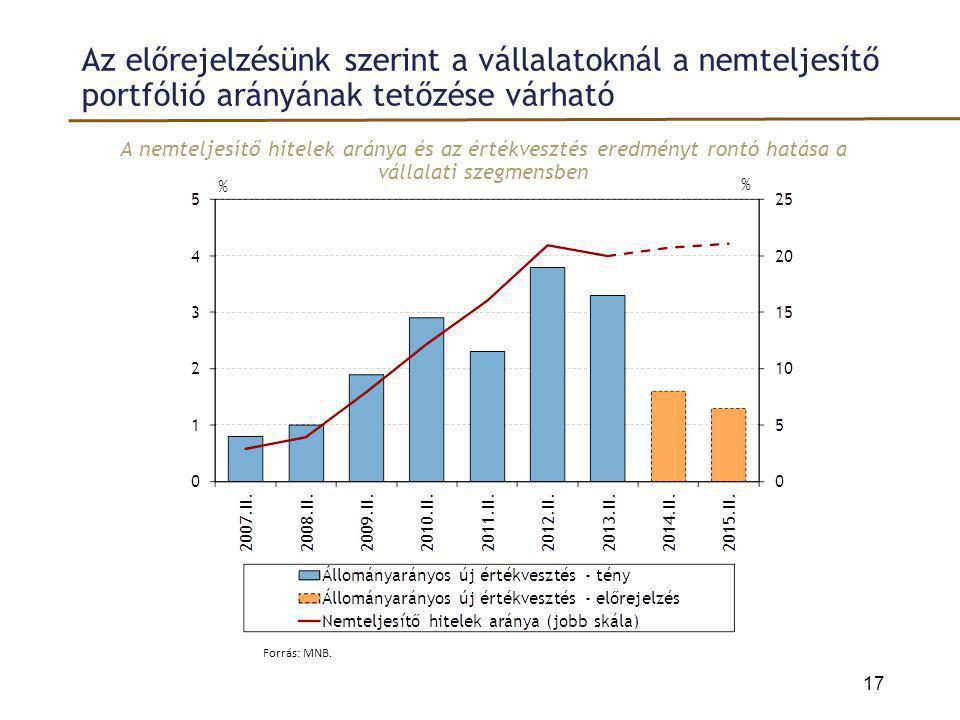Az előrejelzésünk szerint a vállalatoknál a nemteljesítő portfólió arányának tetőzése várható A nemteljesítő hitelek aránya és az értékvesztés eredmén