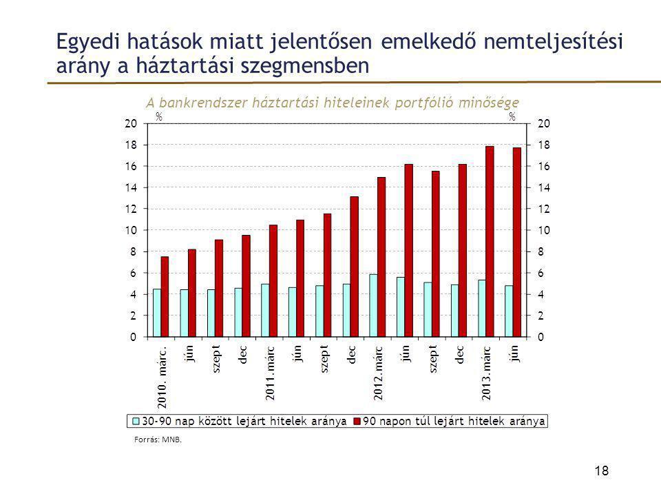 Egyedi hatások miatt jelentősen emelkedő nemteljesítési arány a háztartási szegmensben A bankrendszer háztartási hiteleinek portfólió minősége 18 Forr