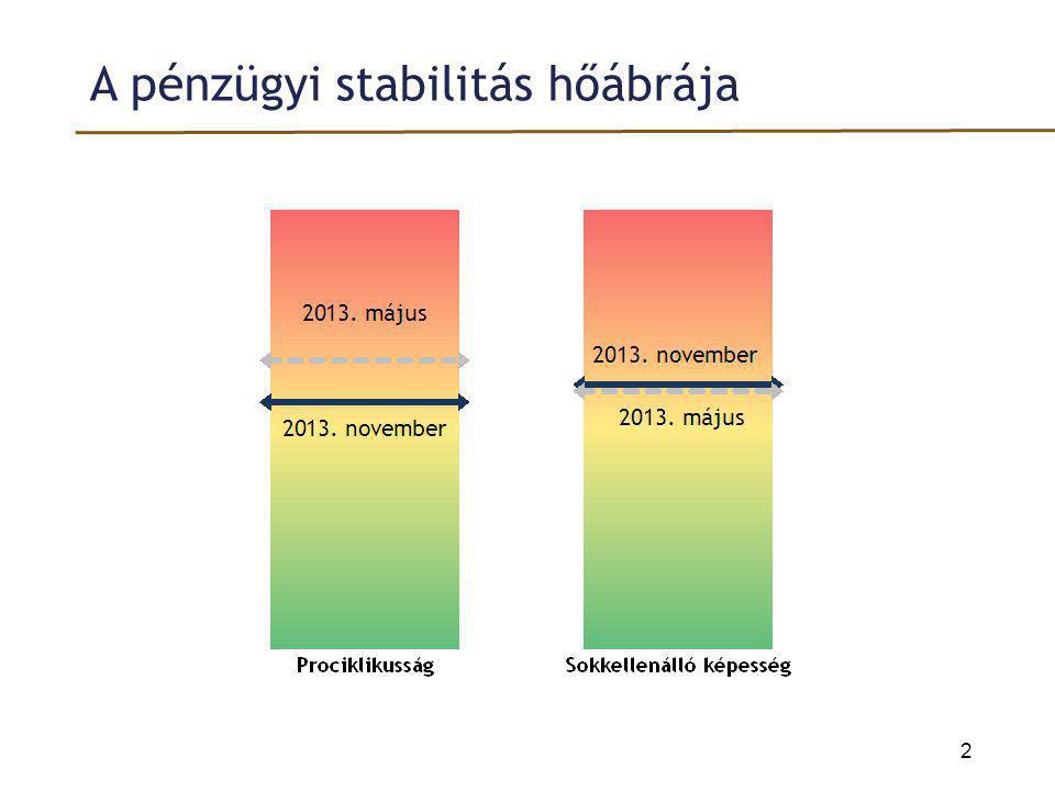 A stabilitási jelentés legfontosabb üzenetei 1.A vállalati hitelállomány visszaesése a következő években várhatóan megáll, amiben meghatározó szerepet játszik a Növekedési Hitelprogram.