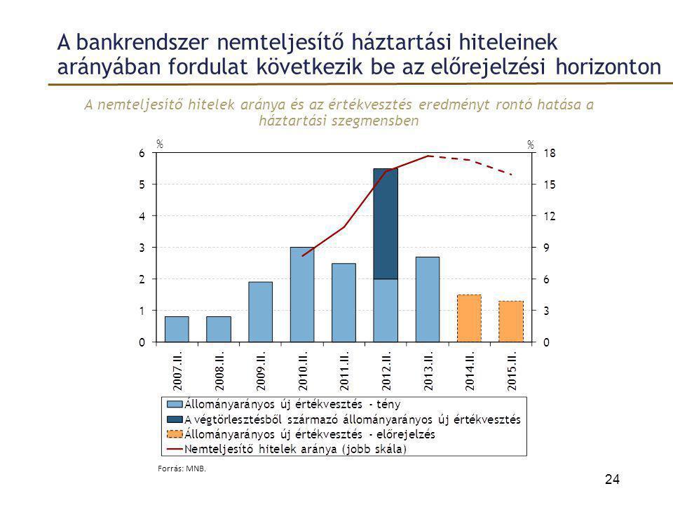 A bankrendszer nemteljesítő háztartási hiteleinek arányában fordulat következik be az előrejelzési horizonton A nemteljesítő hitelek aránya és az érté