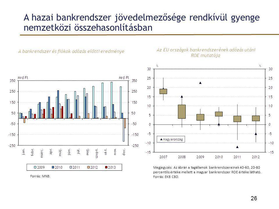 A hazai bankrendszer jövedelmezősége rendkívül gyenge nemzetközi összehasonlításban A bankrendszer és fiókok adózás előtti eredménye 26 Az EU országok