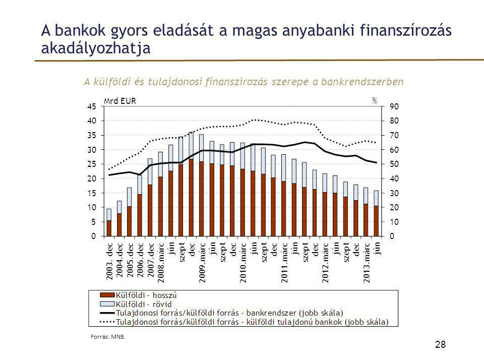 A bankok gyors eladását a magas anyabanki finanszírozás akadályozhatja A külföldi és tulajdonosi finanszírozás szerepe a bankrendszerben 28 Forrás: MN