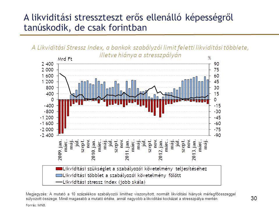 A likviditási stresszteszt erős ellenálló képességről tanúskodik, de csak forintban A Likviditási Stressz Index, a bankok szabályzói limit feletti lik