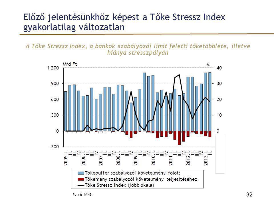 Előző jelentésünkhöz képest a Tőke Stressz Index gyakorlatilag változatlan A Tőke Stressz Index, a bankok szabályozói limit feletti tőketöbblete, ille