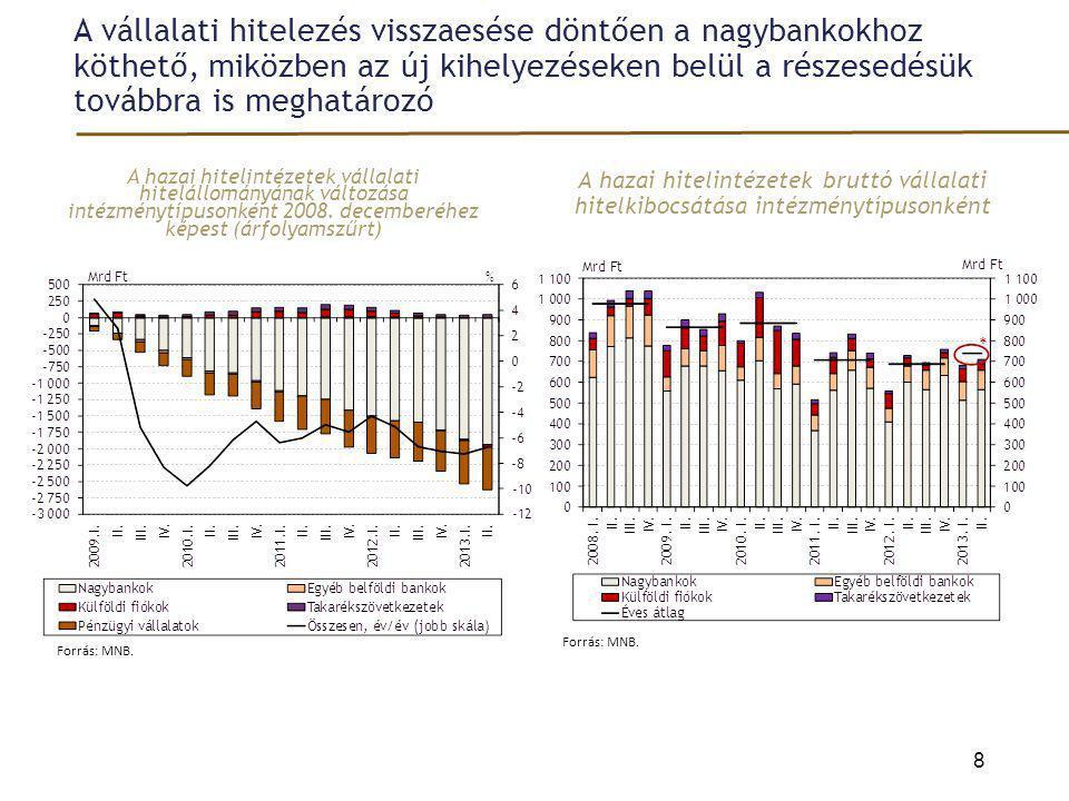 A jegybanki kamatcsökkentési ciklus a kkv-szegmensen is érezteti kedvező hatását – bár csak szűk körben Az 1 millió euro alatti hazai vállalati hitel árazása, illetve a jegybanki alapkamat 9 Forrás: MNB.