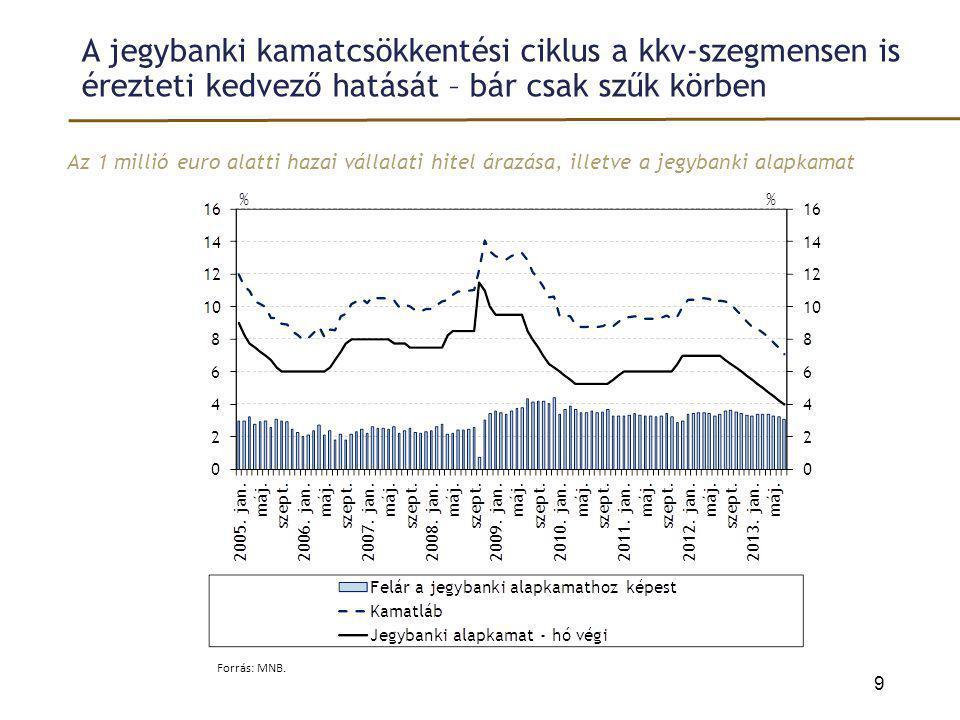 Az ügyfelek törlesztési terheinek emelkedésében a svájci frank erősödése mellett meghatározó szerepe van a felárak kockázati költségeket meghaladó növekedésének CHF-jelzáloghitelek mögötti átlagos becsült külföldi forrásköltség és az átlagos kamatfelár A HUF/CHF árfolyam 20 Forrás: MNB.