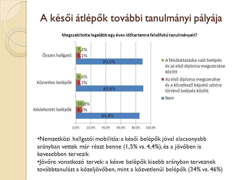 A késői átlépők további tanulmányi pályája • Nemzetközi hallgatói mobilitás: a késői belépők jóval alacsonyabb arányban vettek már részt benne (1,5% vs.