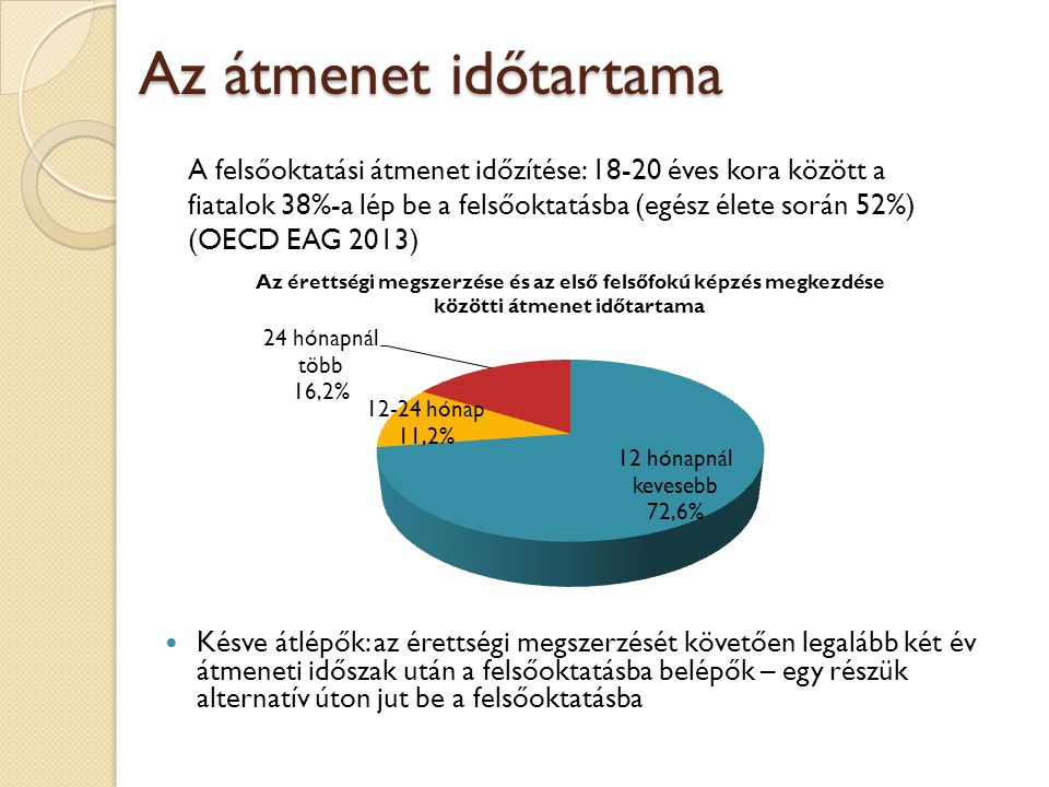 Az átmenet időtartama  Késve átlépők: az érettségi megszerzését követően legalább két év átmeneti időszak után a felsőoktatásba belépők – egy részük alternatív úton jut be a felsőoktatásba A felsőoktatási átmenet időzítése: 18-20 éves kora között a fiatalok 38%-a lép be a felsőoktatásba (egész élete során 52%) (OECD EAG 2013)