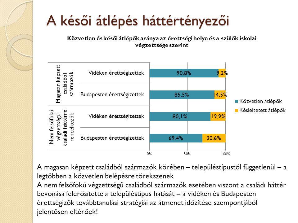 A késői átlépés háttértényezői A magasan képzett családból származók körében – településtípustól függetlenül – a legtöbben a közvetlen belépésre törekszenek A nem felsőfokú végzettségű családból származók esetében viszont a családi háttér bevonása felerősítette a településtípus hatását – a vidéken és Budapesten érettségizők továbbtanulási stratégiái az átmenet időzítése szempontjából jelentősen eltérőek!